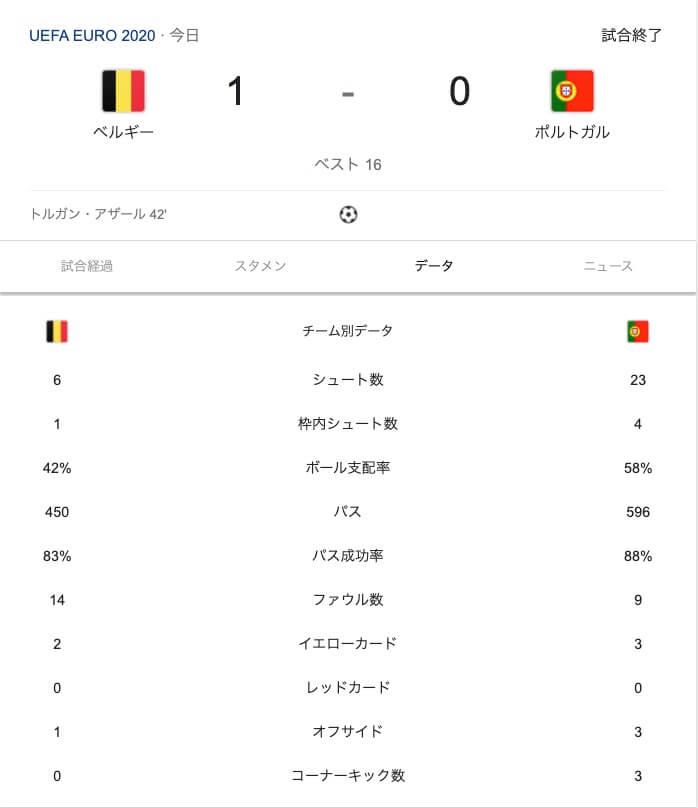 EURO2020 ポルトガル敗退・優勝候補ベルギーの不安