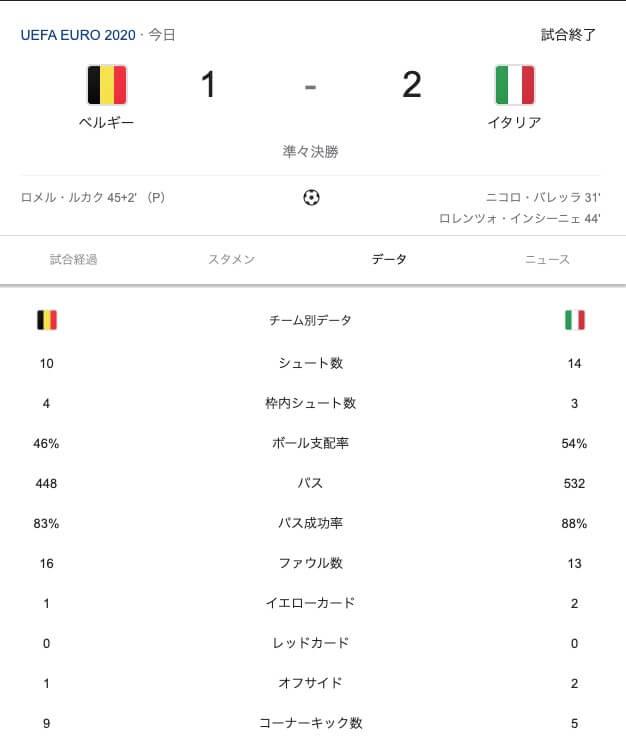 EURO2020 コンディションの悪いベルギーがベスト8で敗退