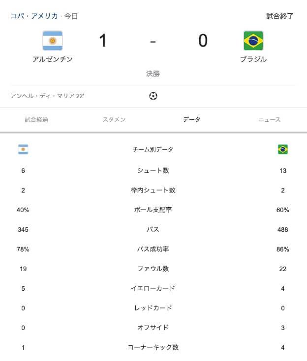 メッシ悲願の初タイトル アルゼンチンがコパアメリカ制覇