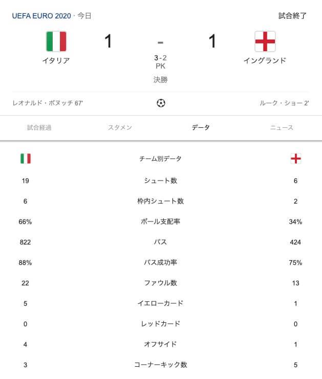 EURO2020決勝 イタリアが53年ぶりEURO制覇 サウスゲートの謎采配